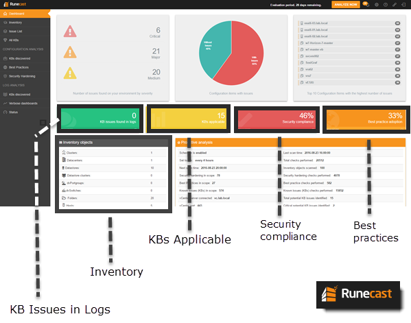 Runecast Analyzer