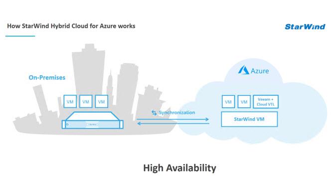 StarWind Hybrid Cloud For Microsoft Azure | ESX Virtualization