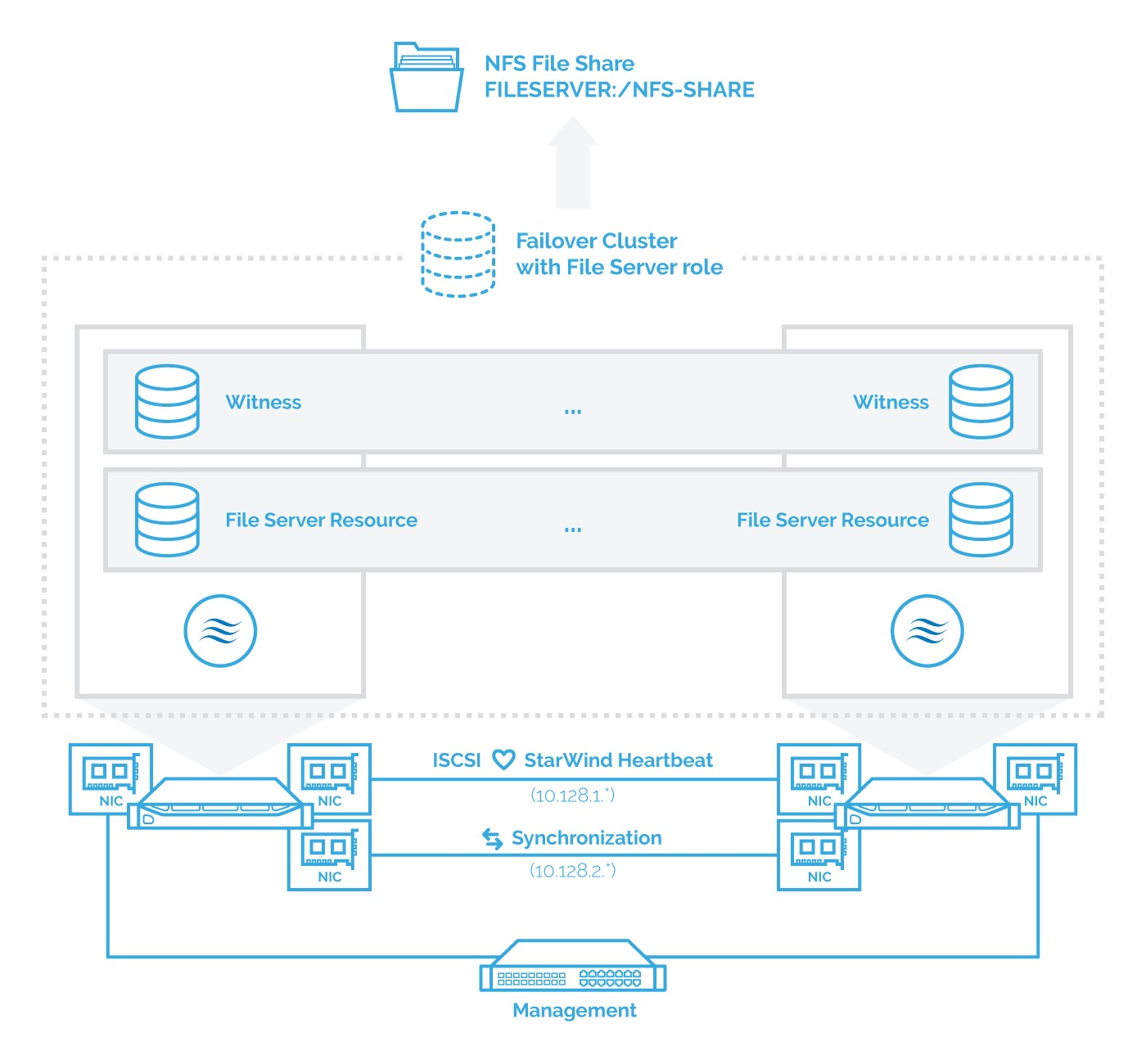 StarWind and Highly Available NFS | ESX Virtualization