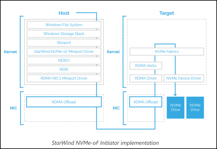 StarWind NVMe-oF Initiator Architecture