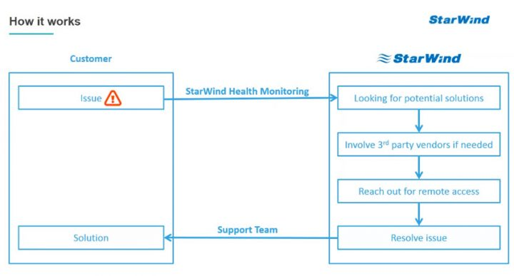 StarWind Proactive Support