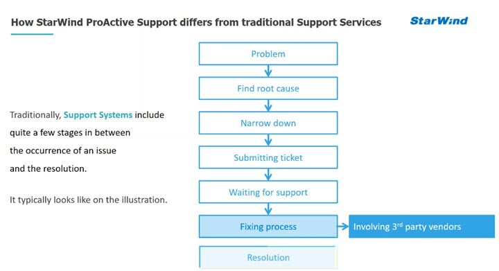 StarWind Proactive Support compare