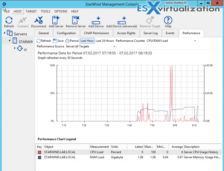Top 3 Free Software from StarWind | ESX Virtualization