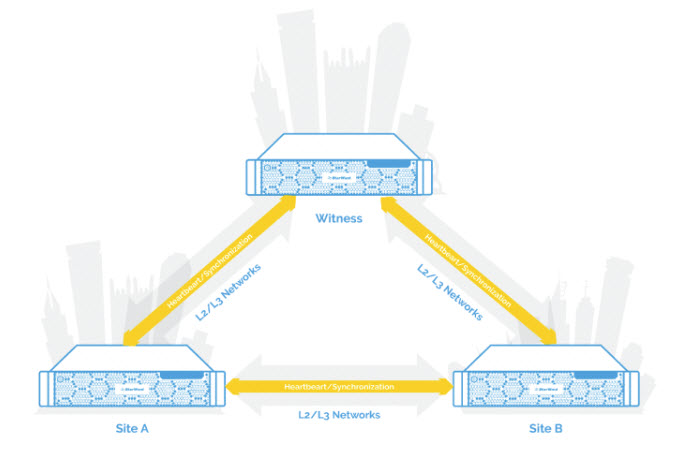 StarWind Stretched Cluster