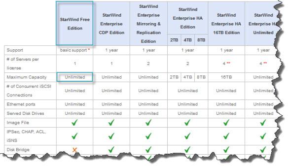 Starwind iSCSI SAN Free Version