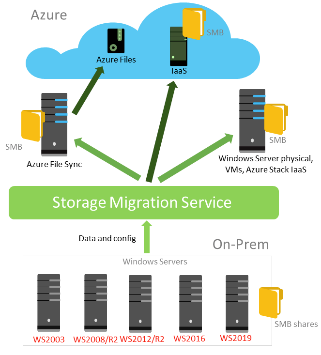 How To Migrate Shares and Files with ease by using Microsoft