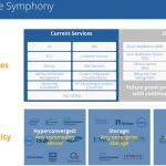 Stratoscale Symphony 3 Generally Available – What's New?