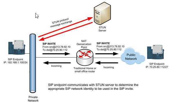 What is STUN Server? | ESX Virtualization