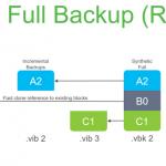 Veeam 9.5 and Microsoft ReFS – Win Win for a Virtualization Admins