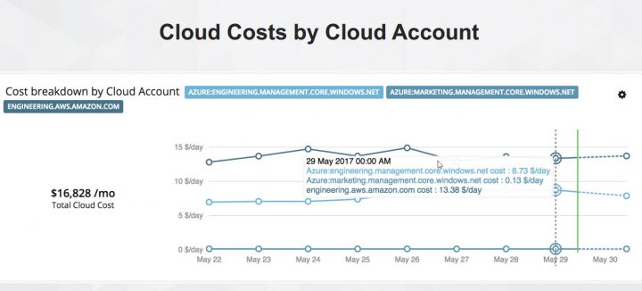 Turbonomic cloud cost by cloud account