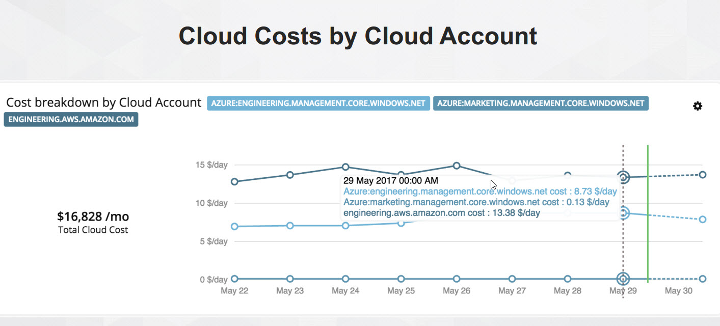 Turbonomic 5 9 Introduces Public Cloud Cost Compare And
