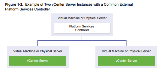 Two vCenters talking to the same PSC