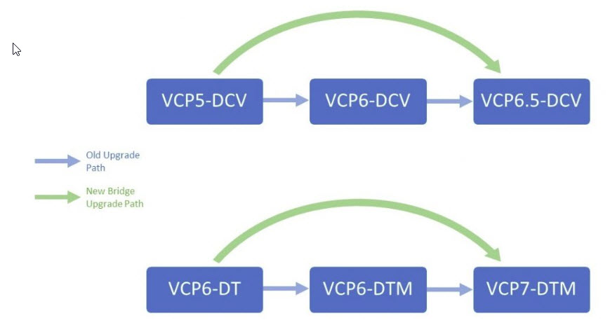 Vcp6 5 Dcv Study Guide Esx Virtualization