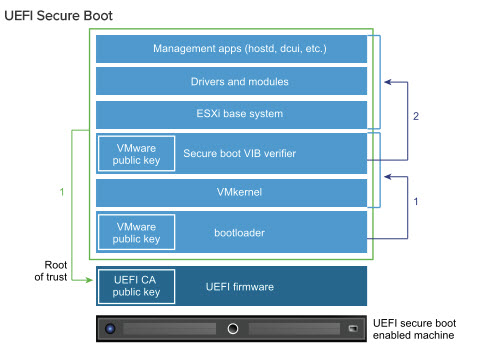 VCP6.5-DCV Study Guide - UEFI Secure Boot