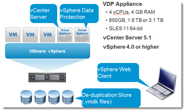 VDP vSphere Data Protection   a new backup product included with vSphere 5.1