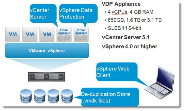 vSphere Data Protection - VDP - vSphere 5.1
