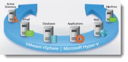 Veeam Hyper-V 3.0