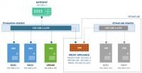 Veeam Backup and Replication v7