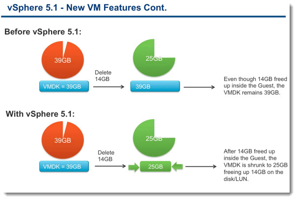 VM compatibility4 VMware vSphere 5.1   Virtual Hardware Version 9