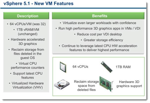 VMware vSphere 5.1 - Virtual Hardware version 9