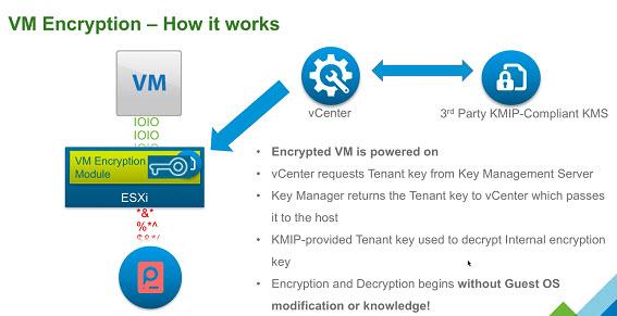VMware vSphere 6.5 VM encryption details