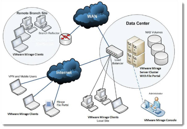 VMware Mirage Architecture