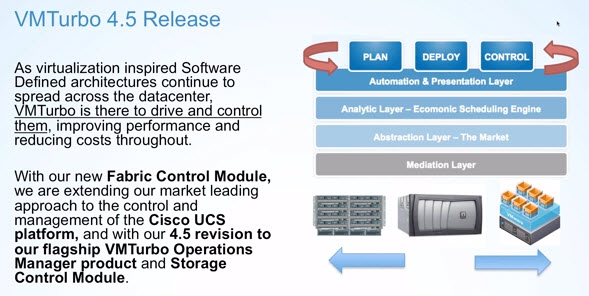 VMturbo Operations Manager 4 5 brings UCS fabric control