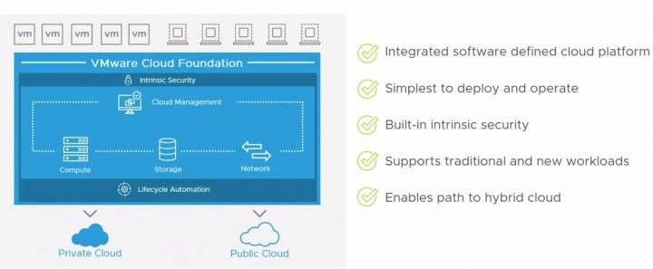 VMware Cloud Foundation 3 5 Announced during VMworld
