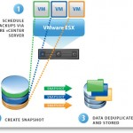 Using VMware Data Recovery without vCenter?