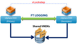 VMware FT for Multiprocessor VMs