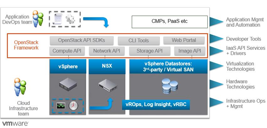 VMware Integrated OpenStack 3 0 Announced (VIO)   ESX