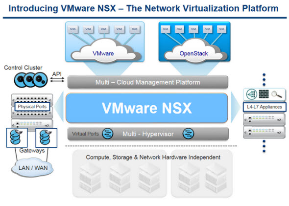 VMware NSX VMware NSX Introduced   Network Virtualization Platform