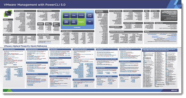 Vmware Powercli 5