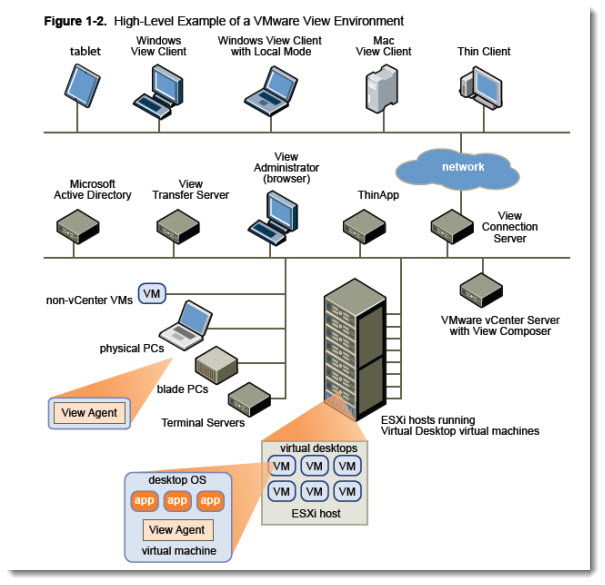 VMware View 5 architecture