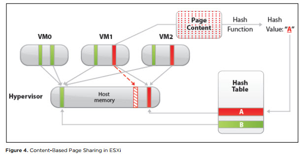 VMware Transparent Page Sharing
