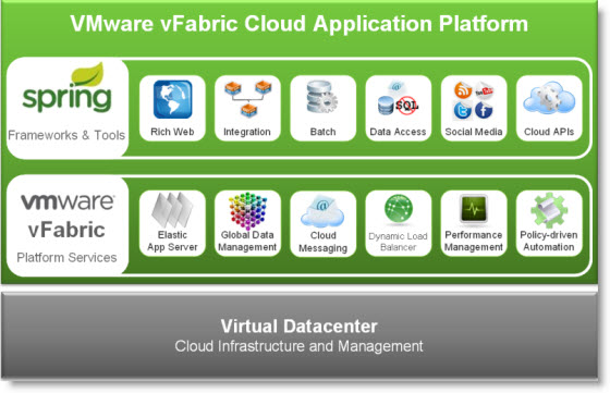 VMware vFabric Announced