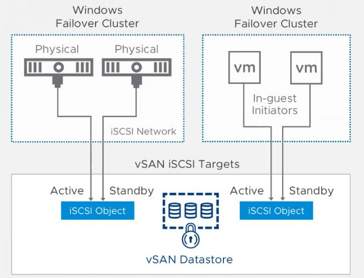 VMware vSAN iSCSI and failover cluster support