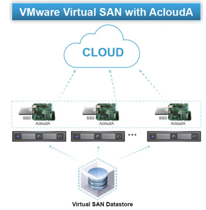 VMware vSAN and ACloudA