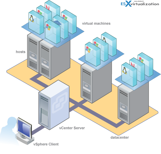 vCenter Server is a licensed piece of software. There are two options to  buy vCenter server  7c7be65346d0