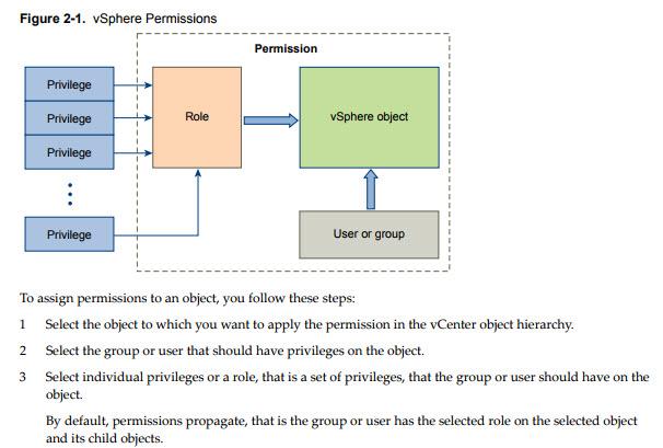 VMware vSphere Permissions