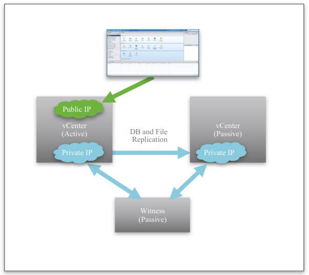 Vmware Vsphere 6 5 Native Vcenter High Availability