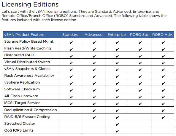 VMware vSAN 6 5 Licensing PDF   ESX Virtualization