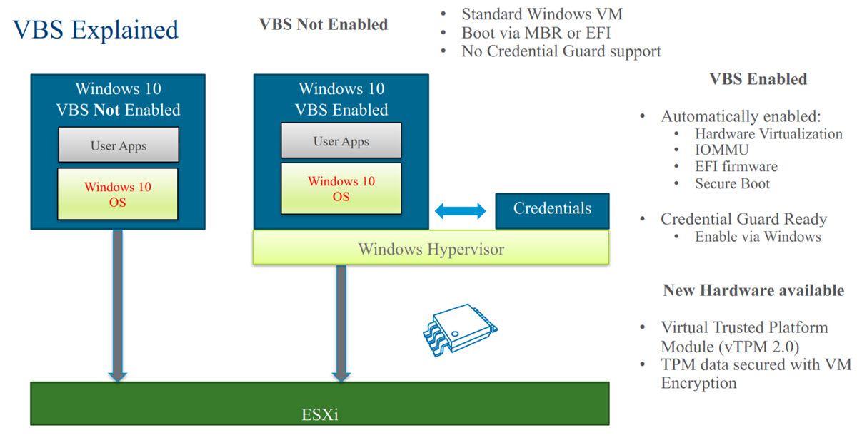 VMware vSphere 6 7 Security Features | ESX Virtualization