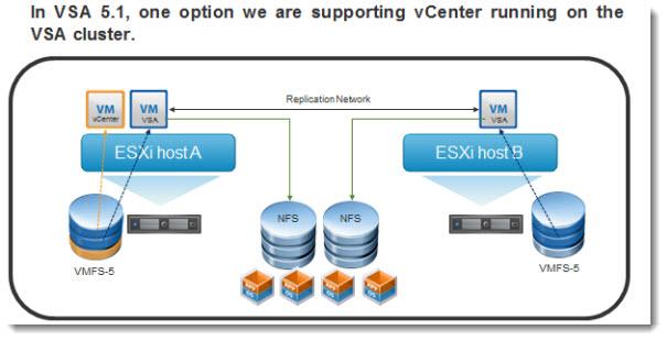 vSphere Storage Appliance - VSA5.1