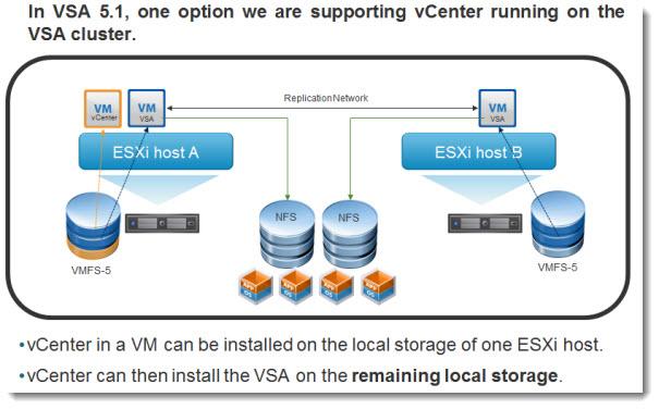 VMware vSphere 5.1 - vSphere Storage Appliance (VSA) 5.1