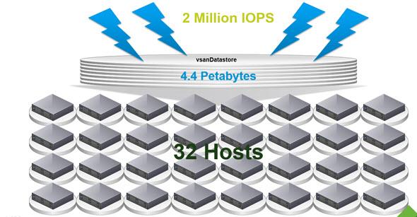 VSAN scalability