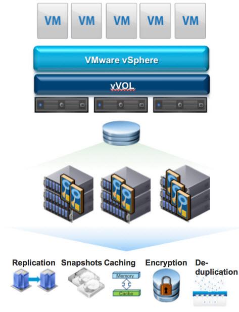 VMware vVOLS