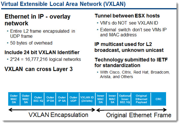 vSphere 5.1 - VXLAN support