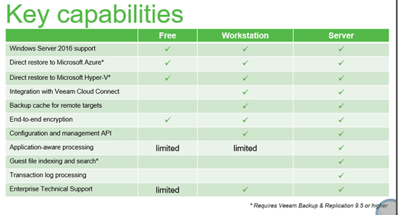 Veeam Agents Editions