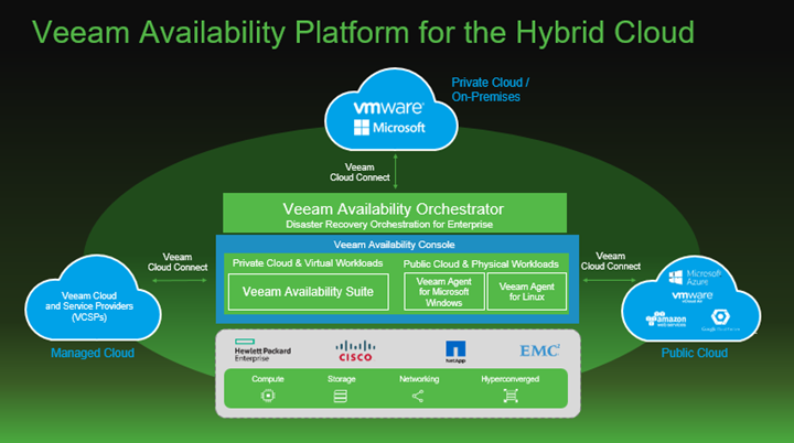 Veeam Availability Platform for the hybrid Cloud